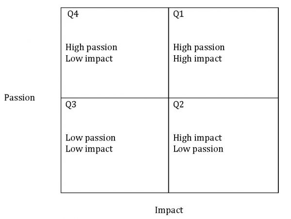 Passion and impact